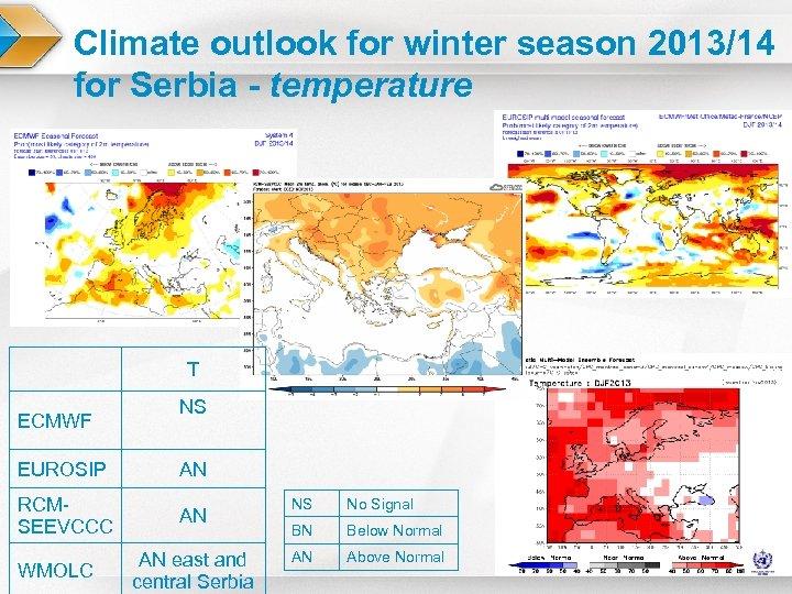 Climate outlook for winter season 2013/14 for Serbia - temperature T ECMWF NS EUROSIP