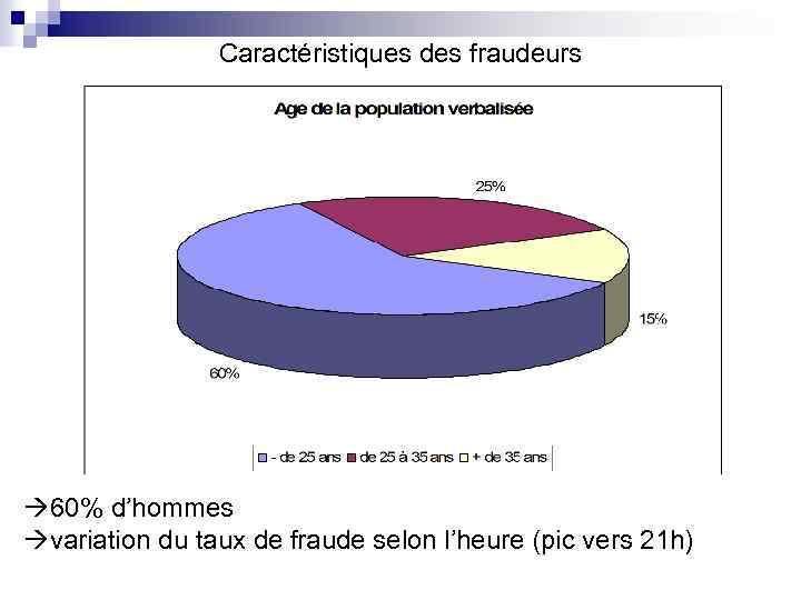 Caractéristiques des fraudeurs 60% d'hommes variation du taux de fraude selon l'heure (pic vers