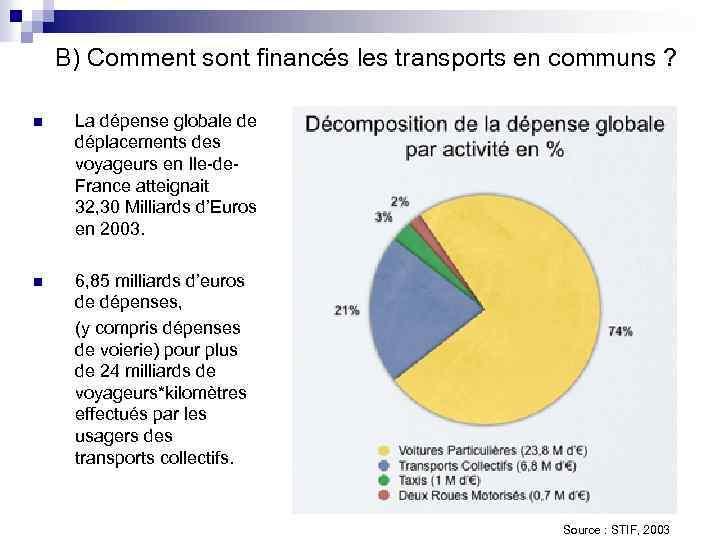 B) Comment sont financés les transports en communs ? n La dépense globale de