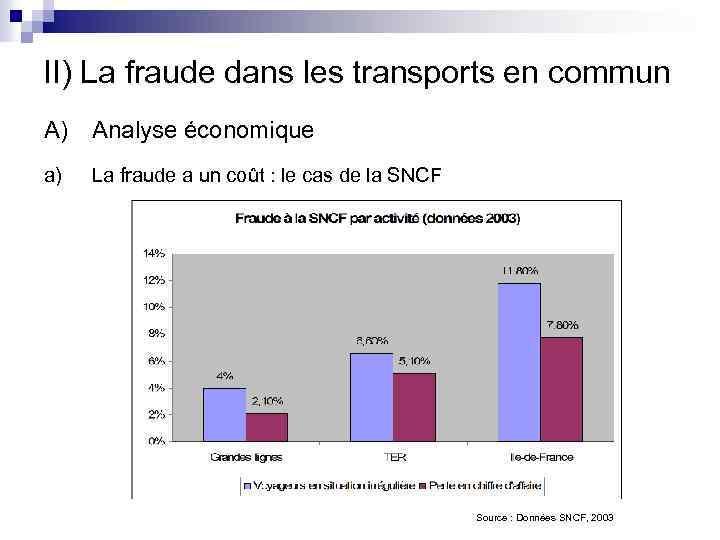 II) La fraude dans les transports en commun A) Analyse économique a) La fraude