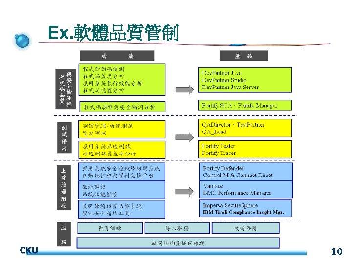 Ex. 軟體品質管制 CKU 10