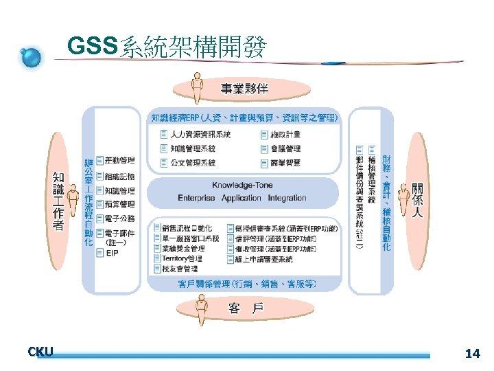GSS系統架構開發 CKU 14