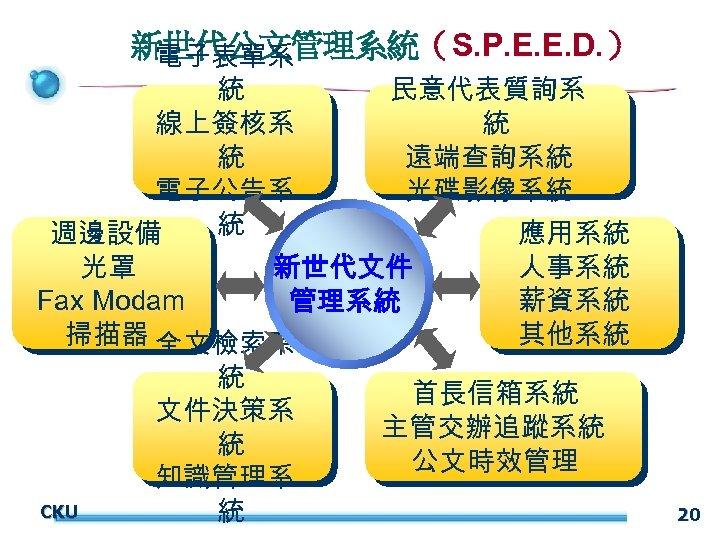 新世代公文管理系統(S. P. E. E. D. ) 電子表單系 統 線上簽核系 統 電子公告系 統 週邊設備 民意代表質詢系