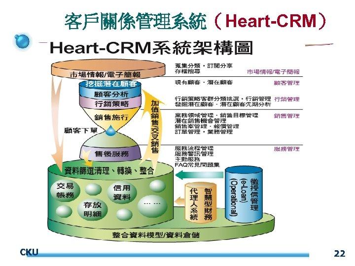 客戶關係管理系統(Heart-CRM) CKU 22