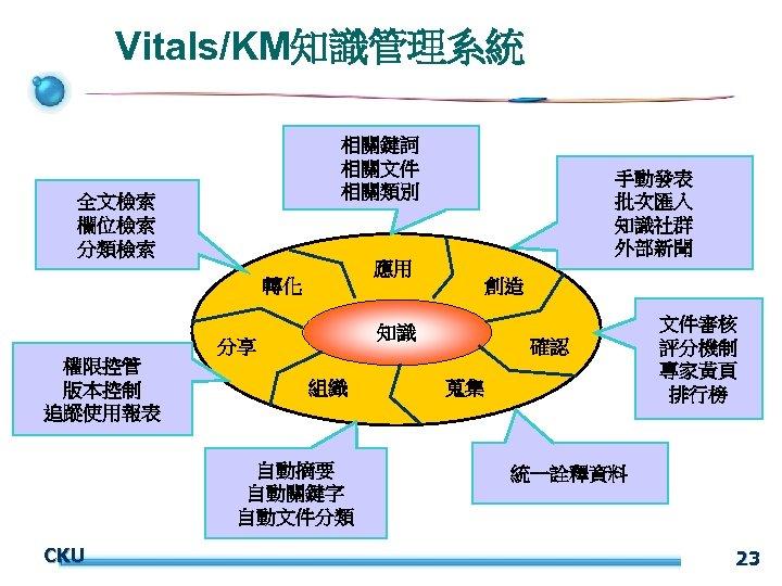Vitals/KM知識管理系統 相關鍵詞 相關文件 相關類別 全文檢索 欄位檢索 分類檢索 應用 轉化 組織 自動摘要 自動關鍵字 自動文件分類 CKU