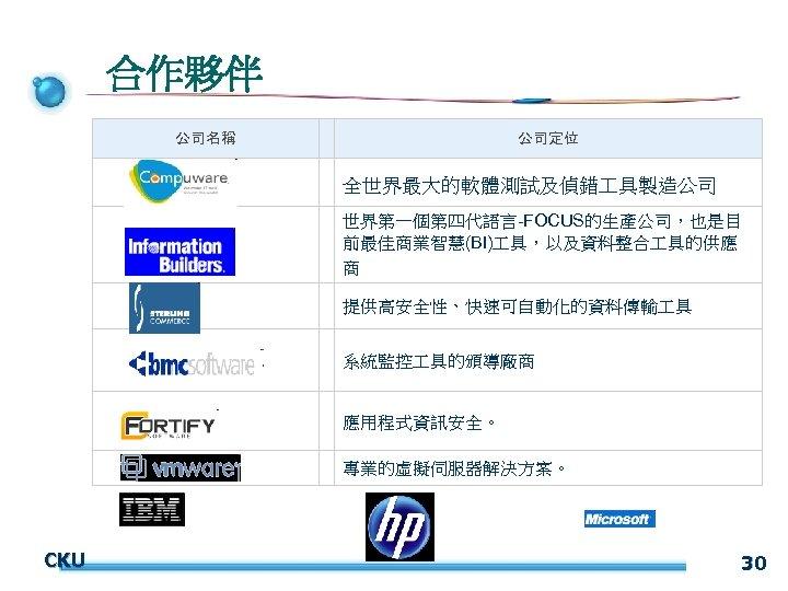 合作夥伴 公司名稱 公司定位 全世界最大的軟體測試及偵錯 具製造公司 世界第一個第四代語言-FOCUS的生產公司,也是目 前最佳商業智慧(BI) 具,以及資料整合 具的供應 商 提供高安全性、快速可自動化的資料傳輸 具 CKU 系統監控