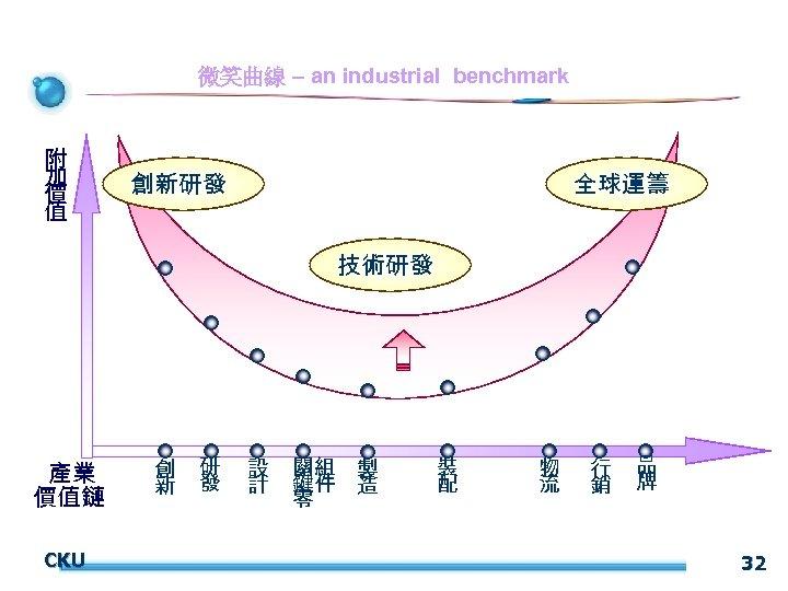 微笑曲線 – an industrial benchmark 附 加 價 值 創新研發 全球運籌 技術研發 產業 價值鏈