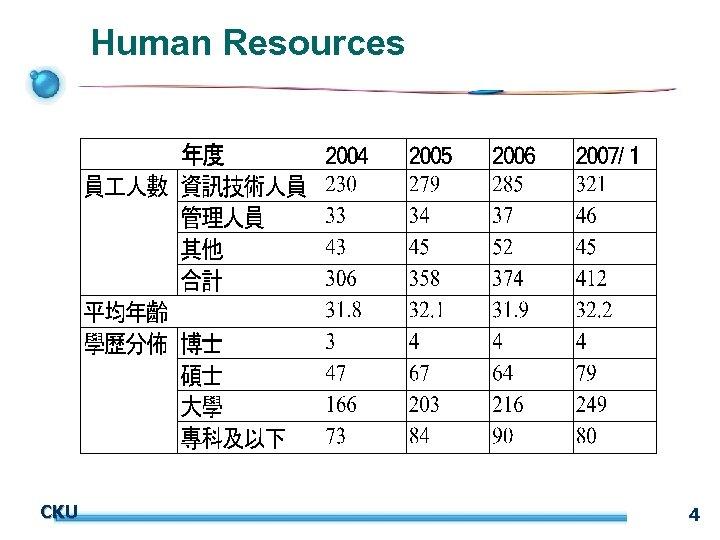 Human Resources CKU 4