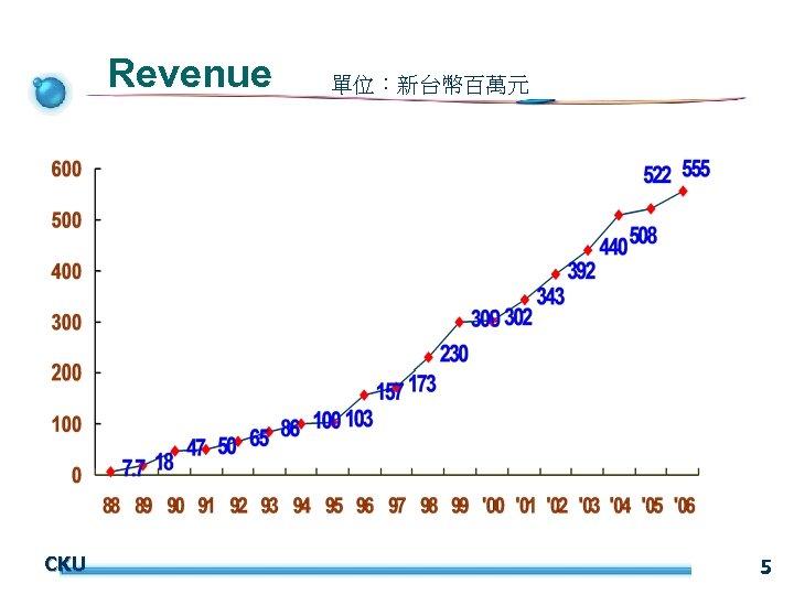 Revenue CKU 單位:新台幣百萬元 5
