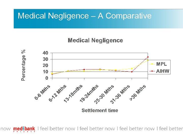 Medical Negligence – A Comparative