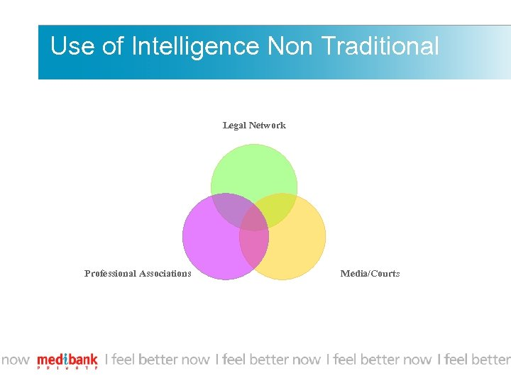 Use of Intelligence Non Traditional Legal Network Professional Associations Media/Courts