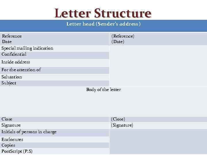 how to structure a business letter