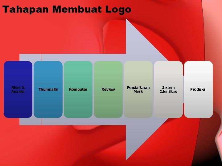 Tahapan Membuat Logo Riset & Analisa Thumnails Komputer Review Pendaftaran Merk Sistem Identitas Produksi