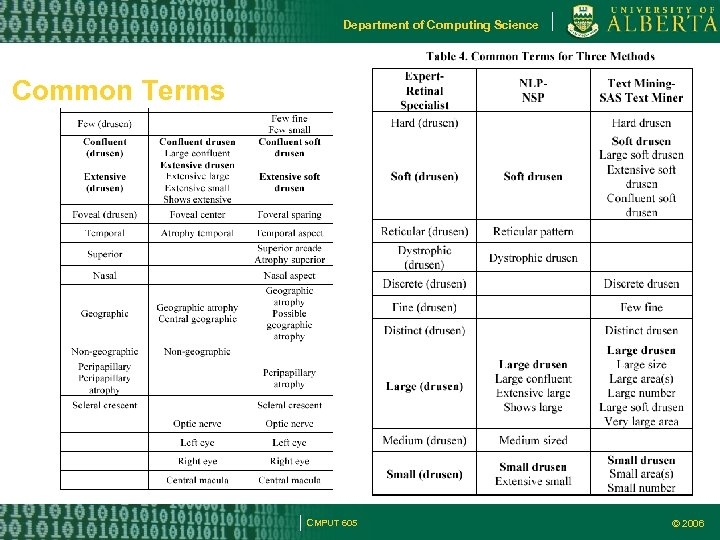 Department of Computing Science Common Terms sss CMPUT 605 © 2006
