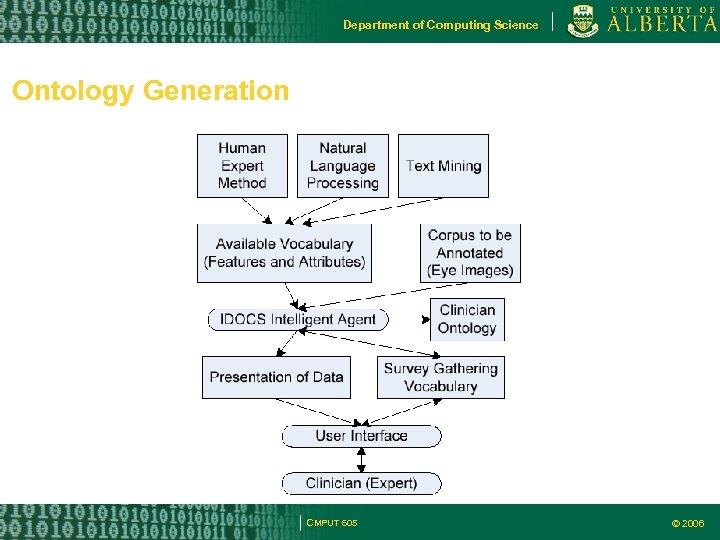 Department of Computing Science Ontology Generation CMPUT 605 © 2006