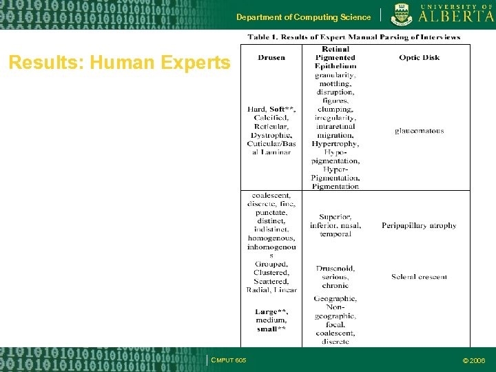 Department of Computing Science Results: Human Experts CMPUT 605 © 2006