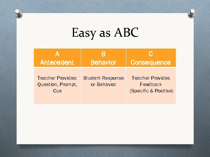 Easy as ABC A Antecedent B Behavior C Consequence Teacher Provides: Question, Prompt, Cue