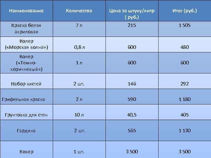 Наименование Количество Цена за штуку/литр ( руб. ) Итог (руб. ) Краска белая акриловая