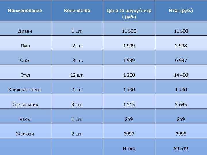 Наименование Количество Цена за штуку/литр ( руб. ) Итог (руб. ) Диван 1 шт.