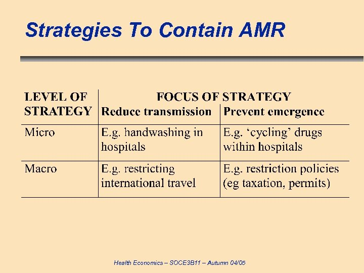 Strategies To Contain AMR Health Economics – SOCE 3 B 11 – Autumn 04/05