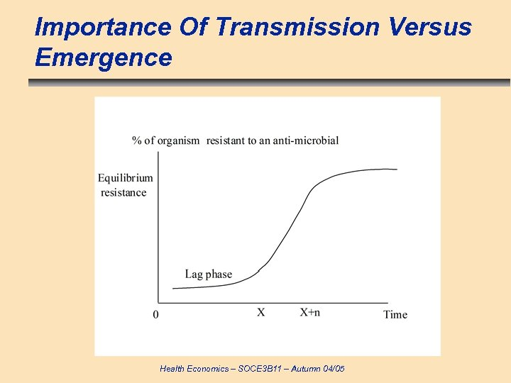 Importance Of Transmission Versus Emergence Health Economics – SOCE 3 B 11 – Autumn