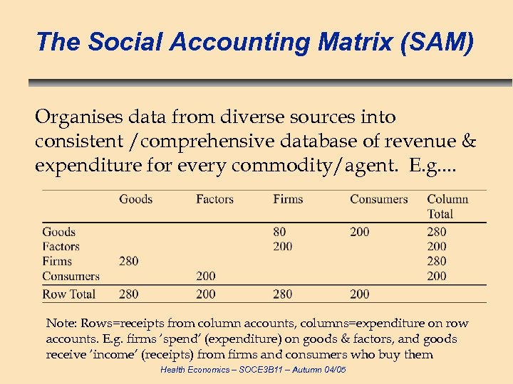 The Social Accounting Matrix (SAM) Organises data from diverse sources into consistent /comprehensive database