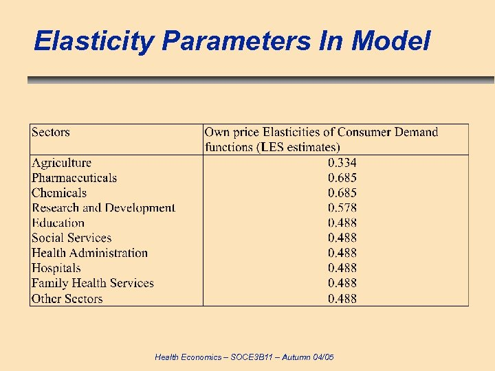 Elasticity Parameters In Model Health Economics – SOCE 3 B 11 – Autumn 04/05