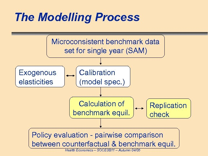 The Modelling Process Microconsistent benchmark data set for single year (SAM) Exogenous elasticities Calibration