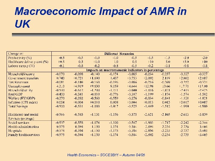 Macroeconomic Impact of AMR in UK Health Economics – SOCE 3 B 11 –