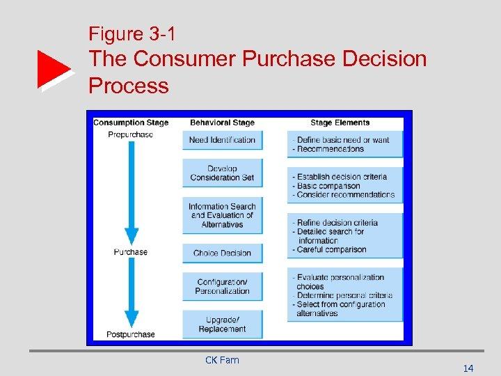 Figure 3 -1 The Consumer Purchase Decision Process CK Farn 14