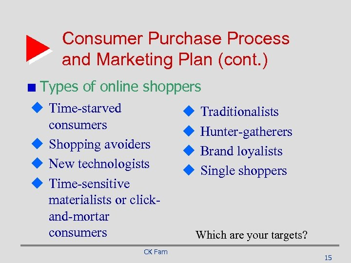 Consumer Purchase Process and Marketing Plan (cont. ) Types of online shoppers u Time-starved