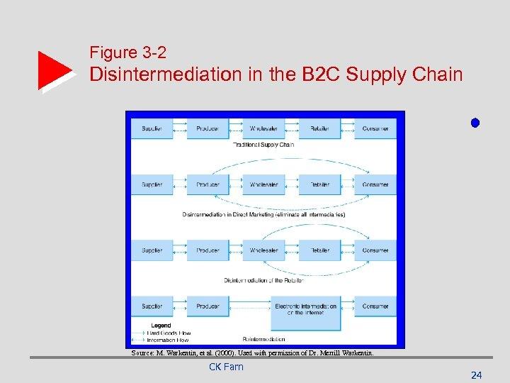 Figure 3 -2 Disintermediation in the B 2 C Supply Chain Source: M. Warkentin,
