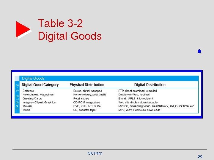 Table 3 -2 Digital Goods CK Farn 29