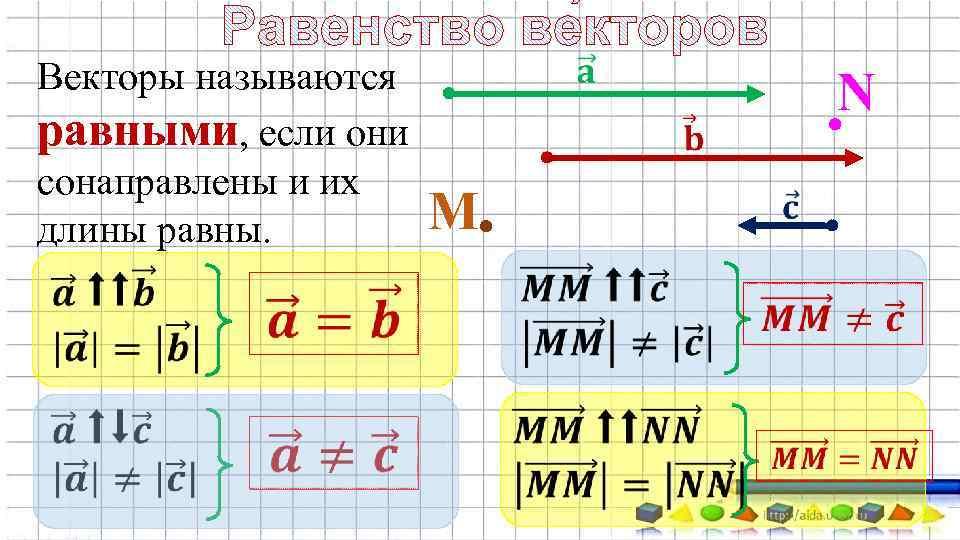 Векторы называются равными, если они сонаправлены и их длины равны. М N