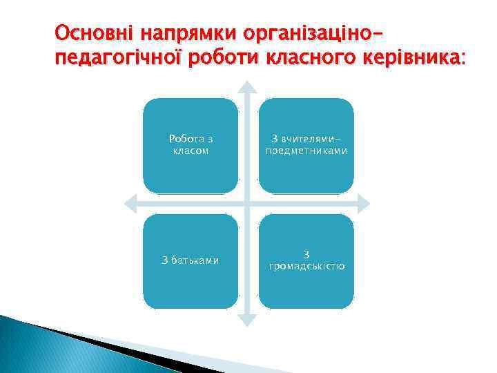 Основні напрямки організацінопедагогічної роботи класного керівника: Робота з класом З вчителямипредметниками З батьками З