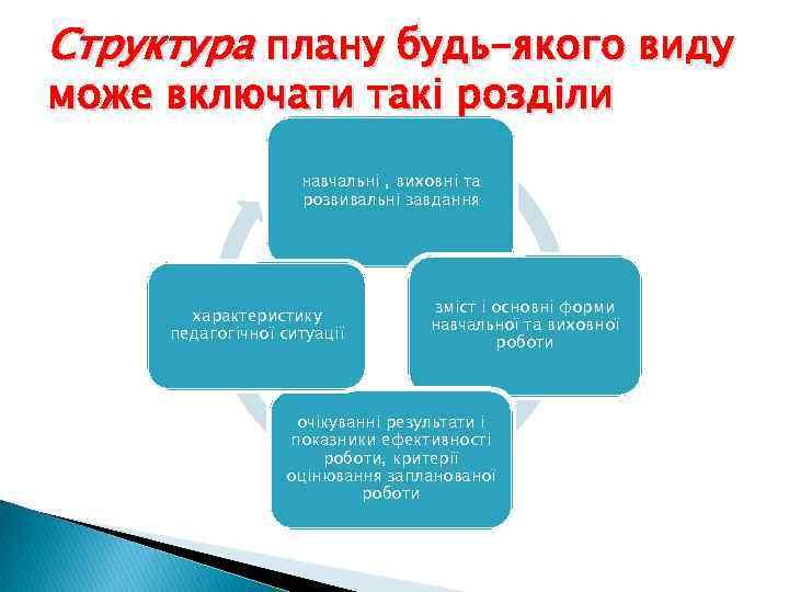 Структура плану будь-якого виду може включати такі розділи навчальні , виховні та розвивальні завдання