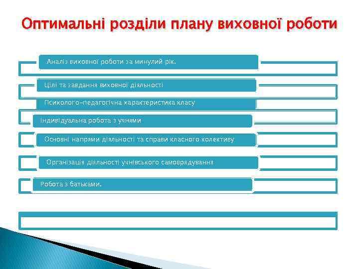 Оптимальні розділи плану виховної роботи Аналіз виховної роботи за минулий рік. Цілі та завдання