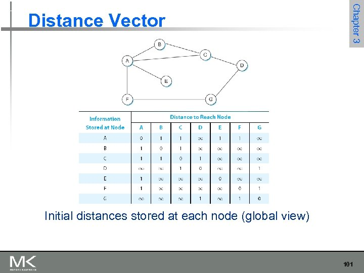 Chapter 3 Distance Vector Initial distances stored at each node (global view) 101