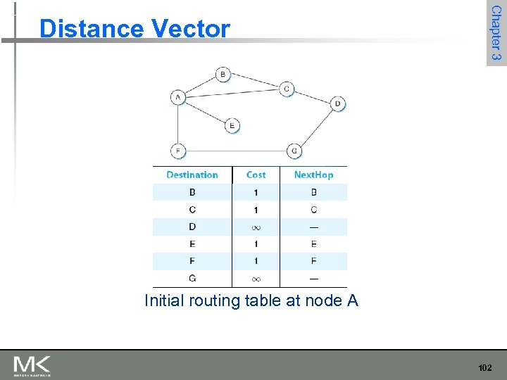 Chapter 3 Distance Vector Initial routing table at node A 102