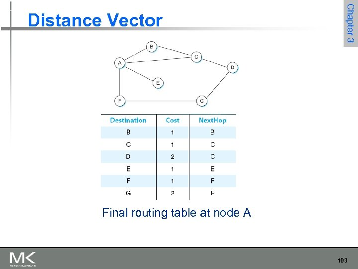 Chapter 3 Distance Vector Final routing table at node A 103