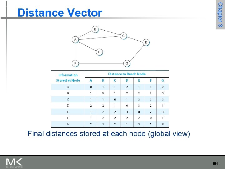 Chapter 3 Distance Vector Final distances stored at each node (global view) 104