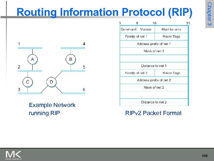 Example Network running RIP Chapter 3 Routing Information Protocol (RIP) RIPv 2 Packet Format