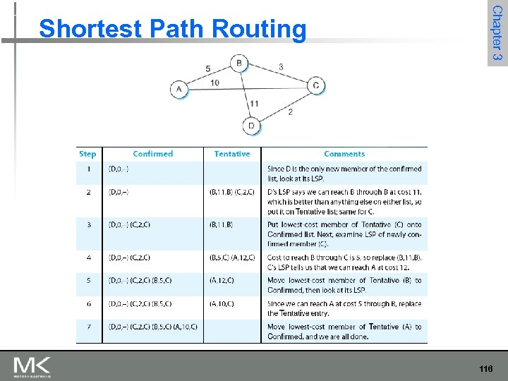 Chapter 3 Shortest Path Routing 116