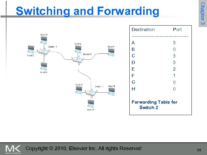 Chapter 3 Switching and Forwarding Destination Port ------------------A 3 B 0 C 3 D