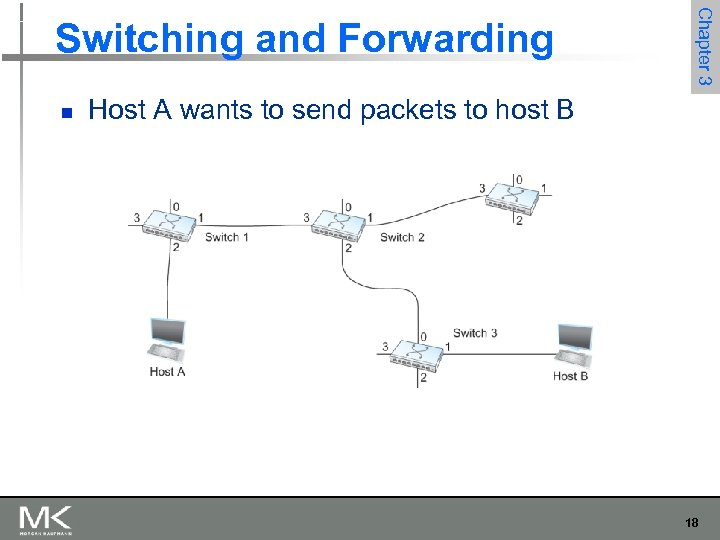 n Chapter 3 Switching and Forwarding Host A wants to send packets to host