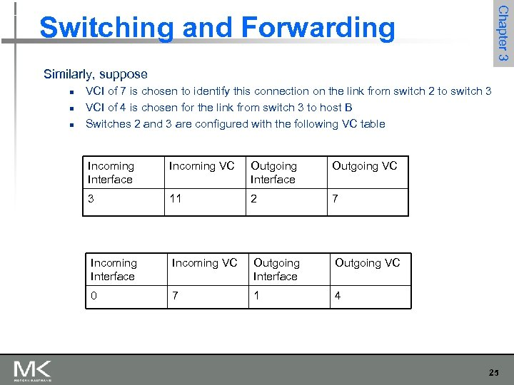 Chapter 3 Switching and Forwarding Similarly, suppose n n n VCI of 7 is