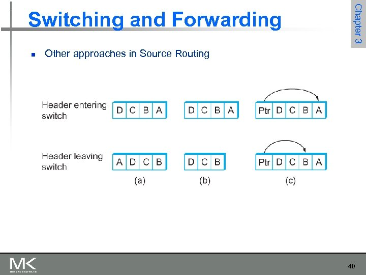 n Chapter 3 Switching and Forwarding Other approaches in Source Routing 40
