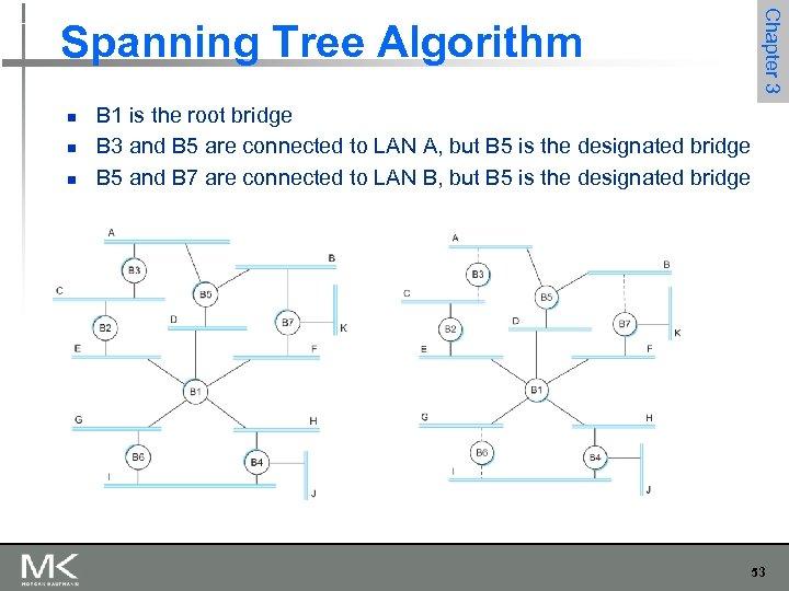 Chapter 3 Spanning Tree Algorithm n n n B 1 is the root bridge