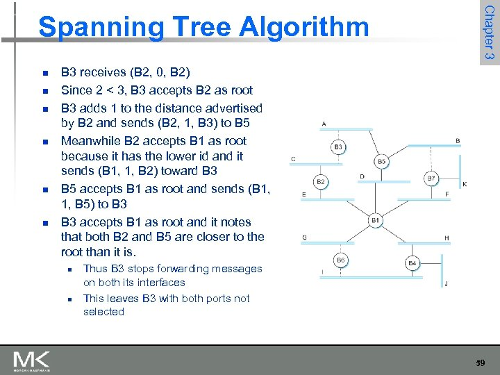 n n n Chapter 3 Spanning Tree Algorithm B 3 receives (B 2, 0,