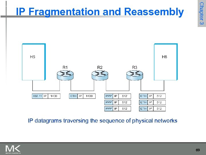 Chapter 3 IP Fragmentation and Reassembly IP datagrams traversing the sequence of physical networks